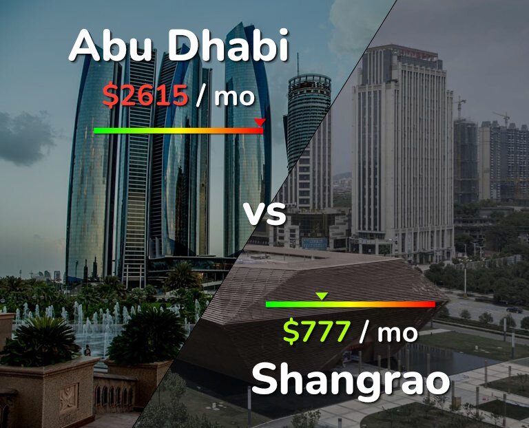 Cost of living in Abu Dhabi vs Shangrao infographic