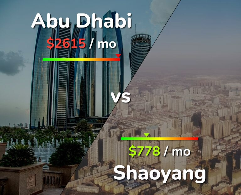 Cost of living in Abu Dhabi vs Shaoyang infographic