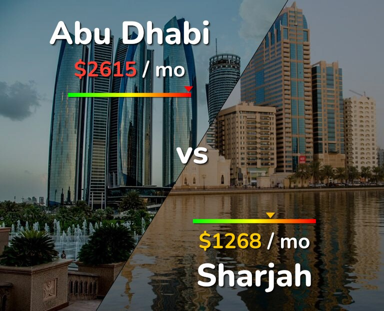 Cost of living in Abu Dhabi vs Sharjah infographic