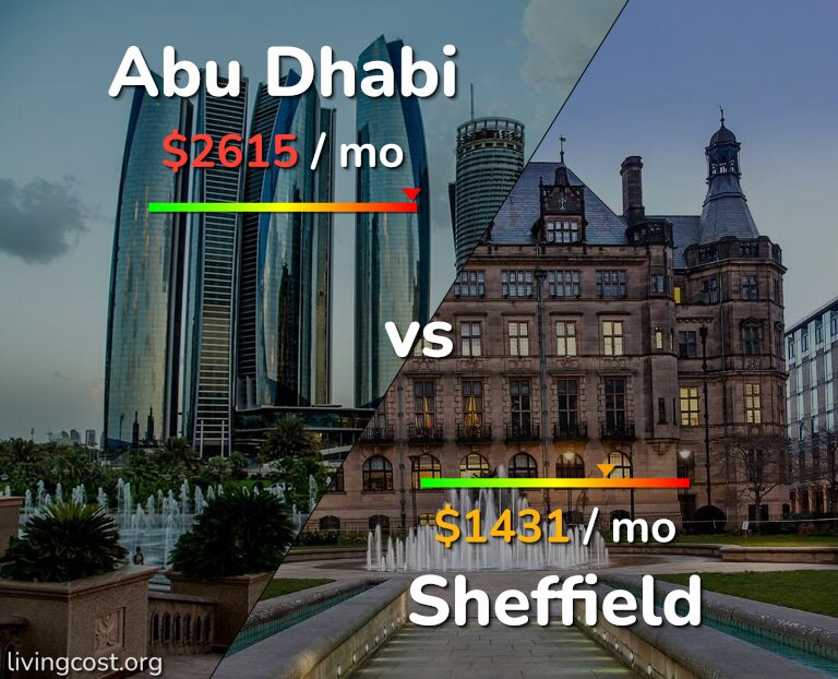 Cost of living in Abu Dhabi vs Sheffield infographic