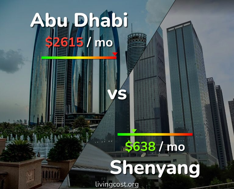 Cost of living in Abu Dhabi vs Shenyang infographic