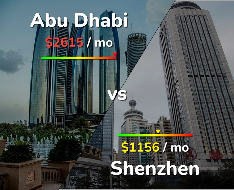 Cost of living in Abu Dhabi vs Shenzhen infographic