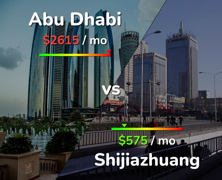 Cost of living in Abu Dhabi vs Shijiazhuang infographic