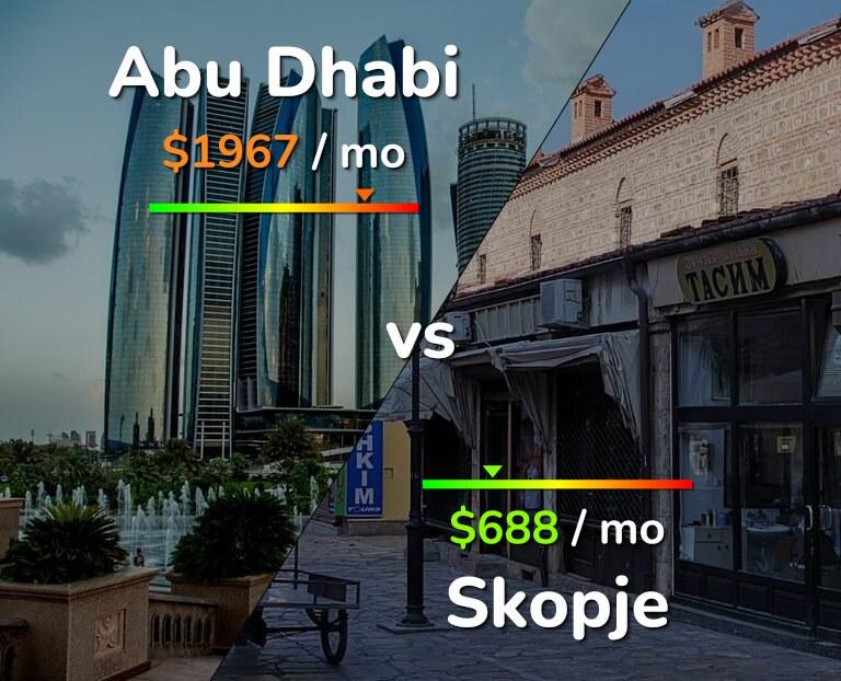 Cost of living in Abu Dhabi vs Skopje infographic