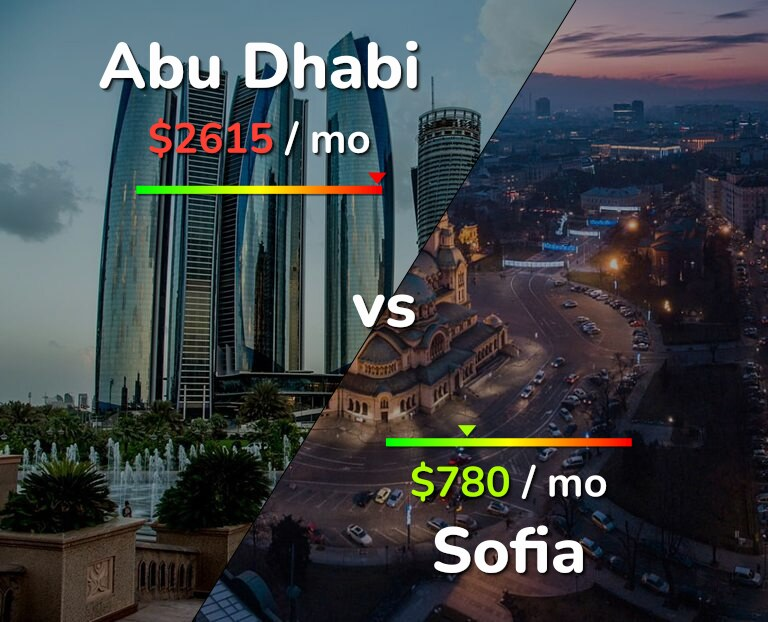 Cost of living in Abu Dhabi vs Sofia infographic