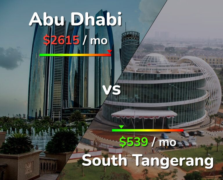 Cost of living in Abu Dhabi vs South Tangerang infographic
