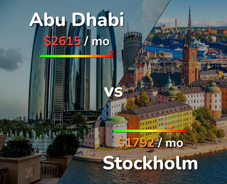 Cost of living in Abu Dhabi vs Stockholm infographic
