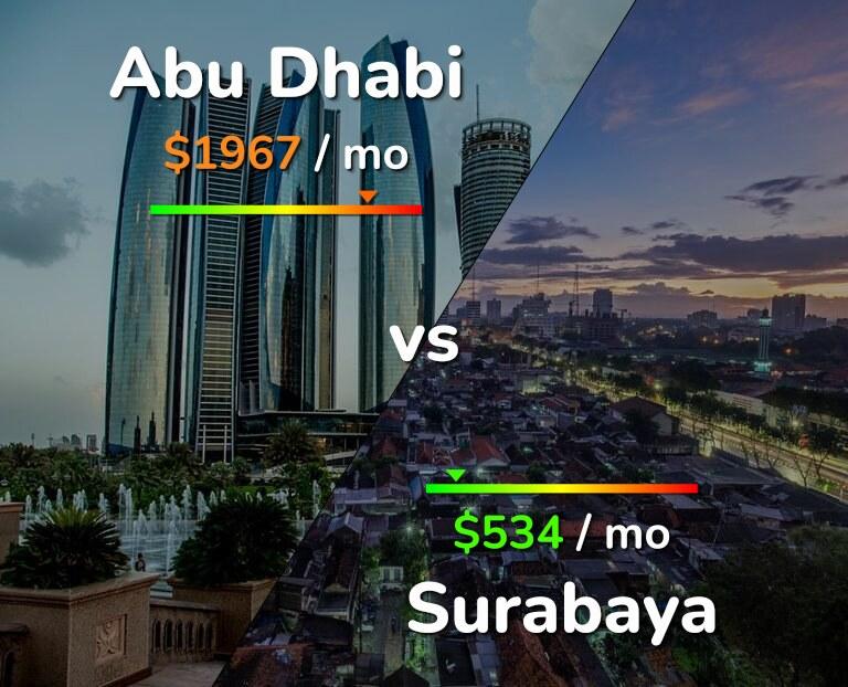Cost of living in Abu Dhabi vs Surabaya infographic