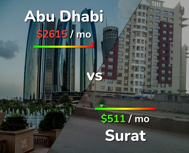 Cost of living in Abu Dhabi vs Surat infographic