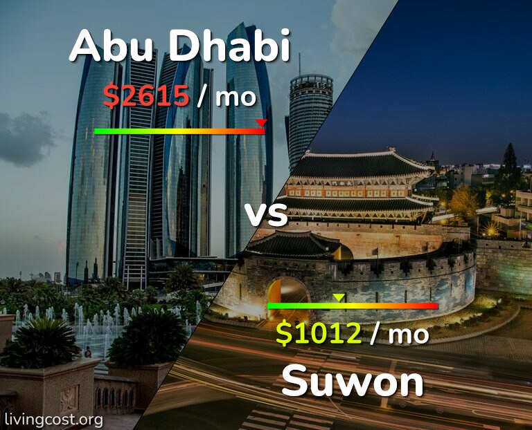 Cost of living in Abu Dhabi vs Suwon infographic