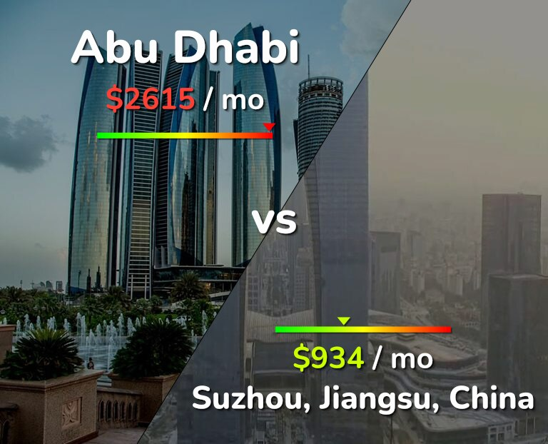 Cost of living in Abu Dhabi vs Suzhou infographic