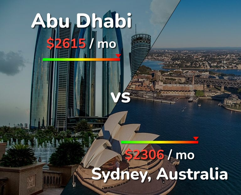 Cost of living in Abu Dhabi vs Sydney infographic