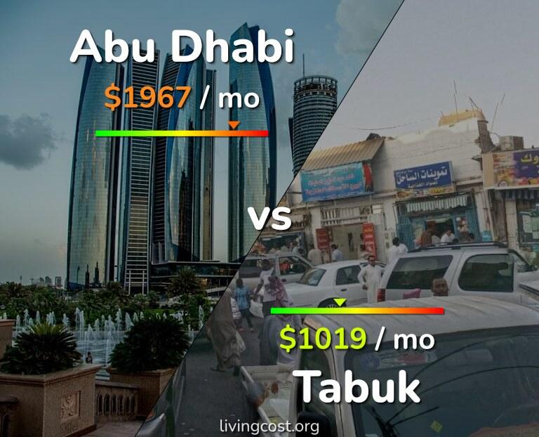 Cost of living in Abu Dhabi vs Tabuk infographic
