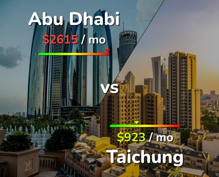 Cost of living in Abu Dhabi vs Taichung infographic