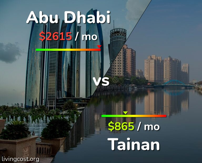 Cost of living in Abu Dhabi vs Tainan infographic