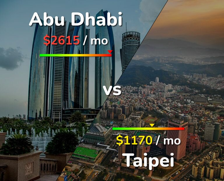 Cost of living in Abu Dhabi vs Taipei infographic