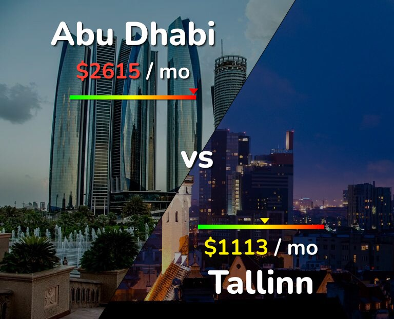 Cost of living in Abu Dhabi vs Tallinn infographic