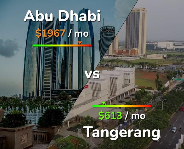 Cost of living in Abu Dhabi vs Tangerang infographic