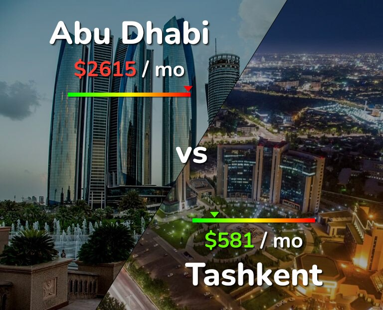 Cost of living in Abu Dhabi vs Tashkent infographic