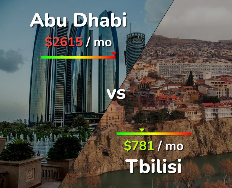 Cost of living in Abu Dhabi vs Tbilisi infographic