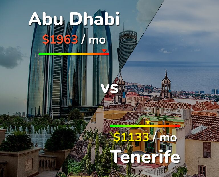 Cost of living in Abu Dhabi vs Tenerife infographic