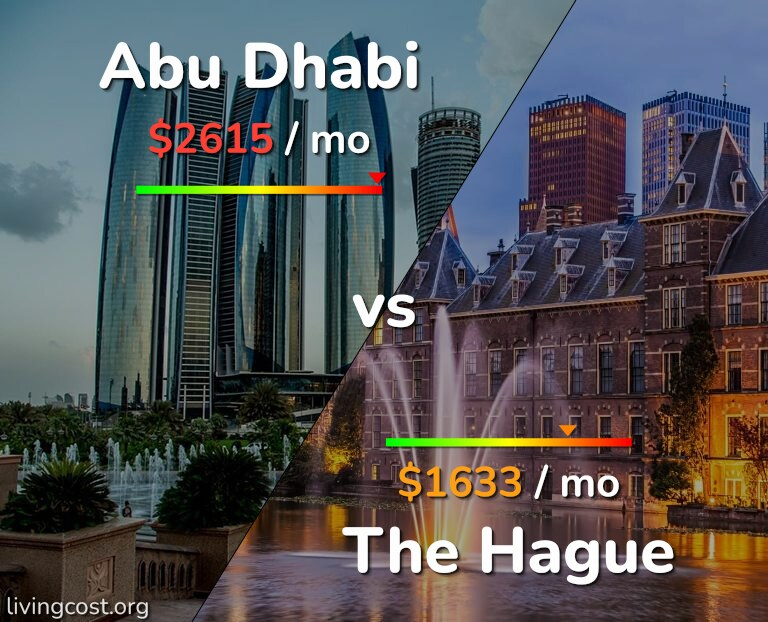 Cost of living in Abu Dhabi vs The Hague infographic