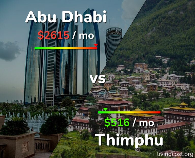 Cost of living in Abu Dhabi vs Thimphu infographic