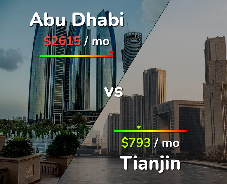 Cost of living in Abu Dhabi vs Tianjin infographic