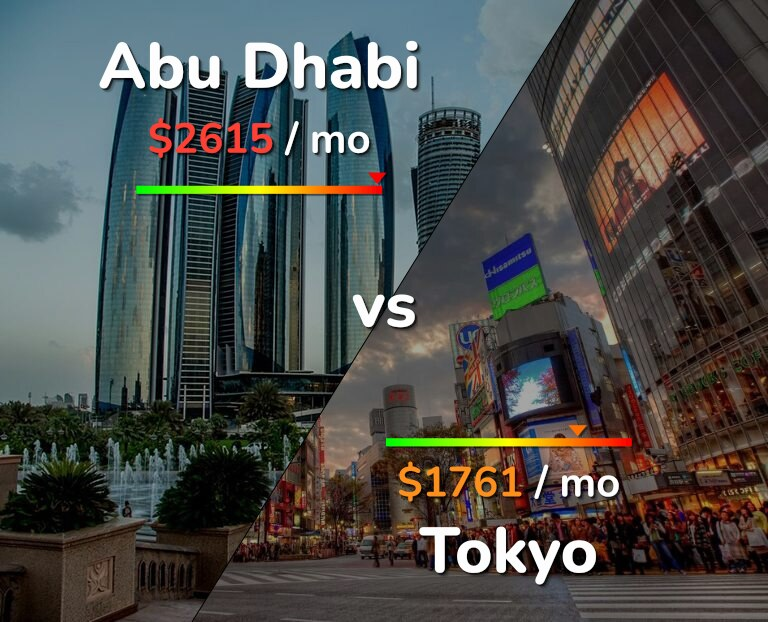 Cost of living in Abu Dhabi vs Tokyo infographic