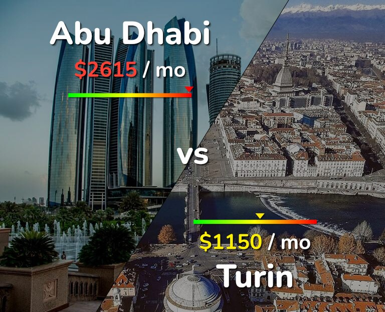 Cost of living in Abu Dhabi vs Turin infographic