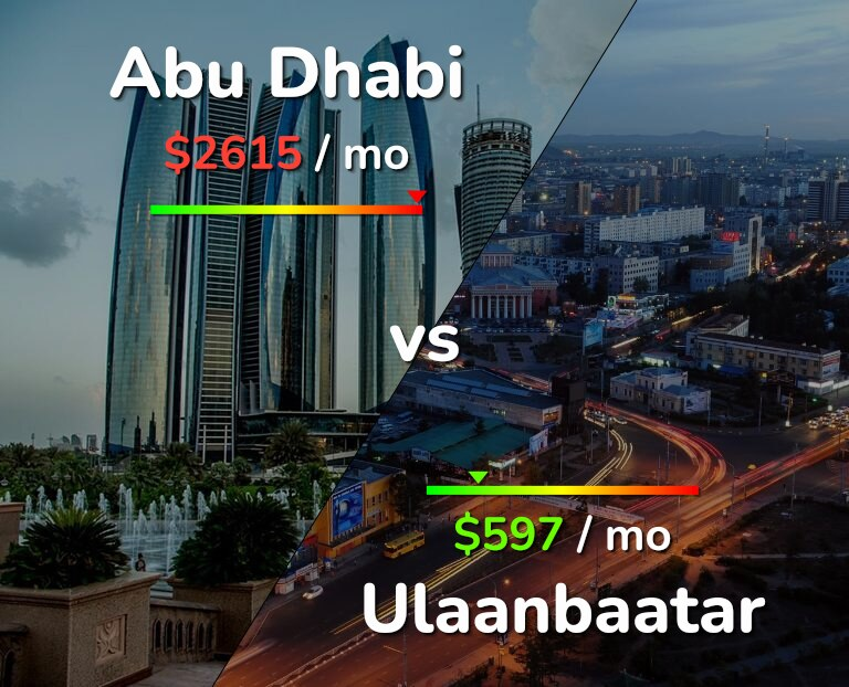 Cost of living in Abu Dhabi vs Ulaanbaatar infographic