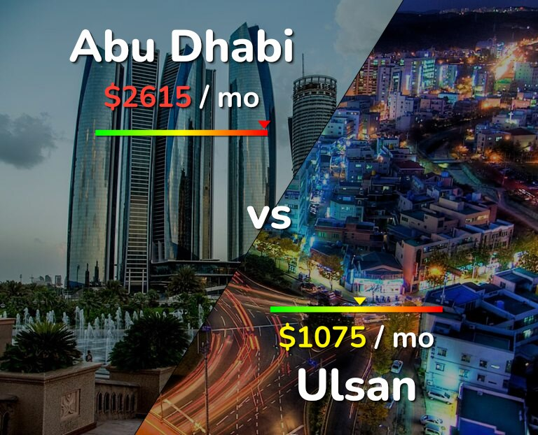 Cost of living in Abu Dhabi vs Ulsan infographic