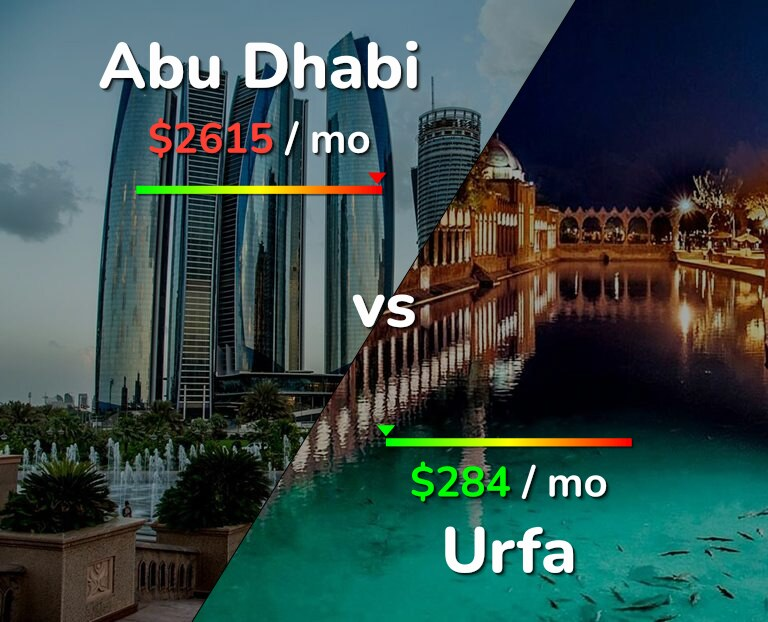 Cost of living in Abu Dhabi vs Urfa infographic