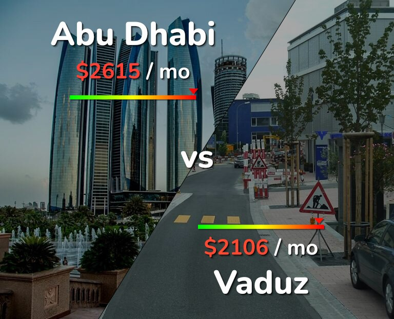 Cost of living in Abu Dhabi vs Vaduz infographic