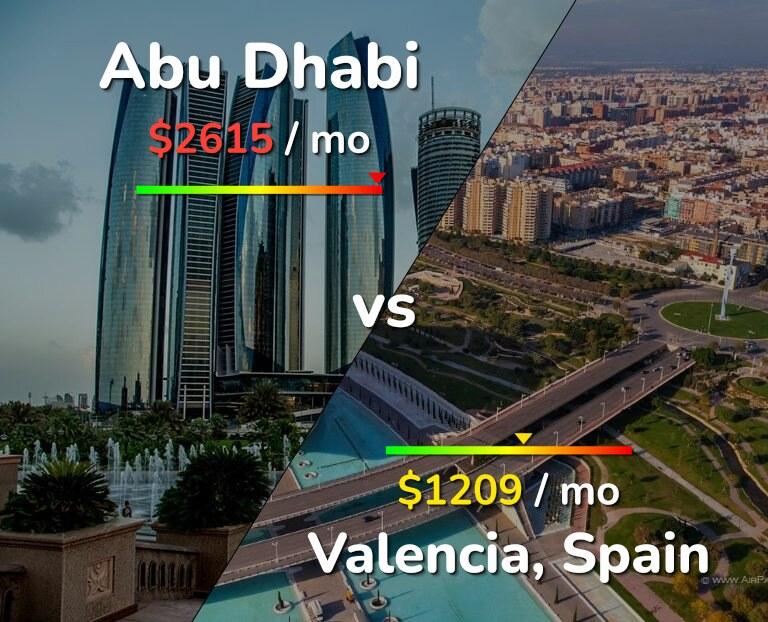 Cost of living in Abu Dhabi vs Valencia infographic