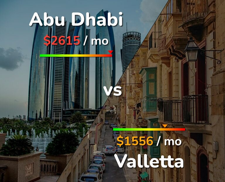 Cost of living in Abu Dhabi vs Valletta infographic