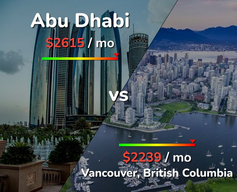 Cost of living in Abu Dhabi vs Vancouver infographic
