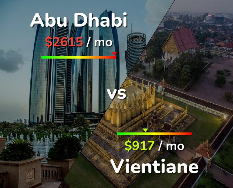 Cost of living in Abu Dhabi vs Vientiane infographic