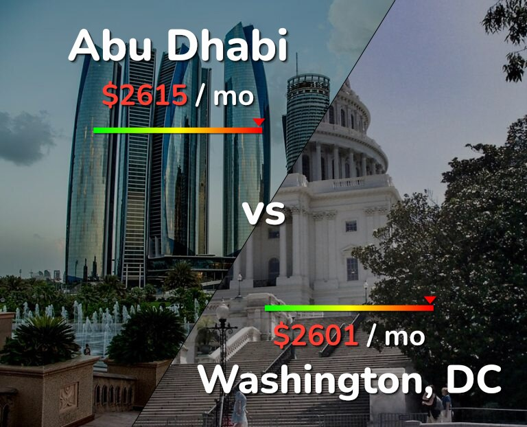 Cost of living in Abu Dhabi vs Washington infographic