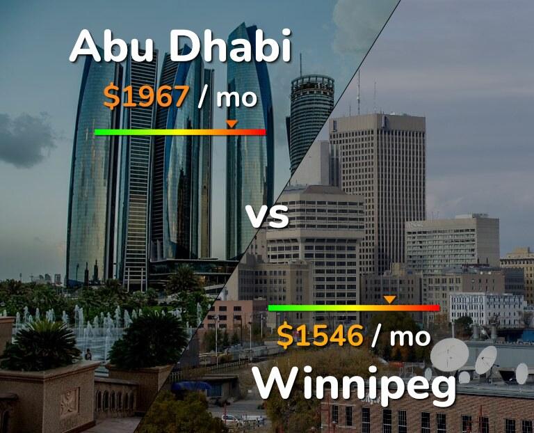 Cost of living in Abu Dhabi vs Winnipeg infographic