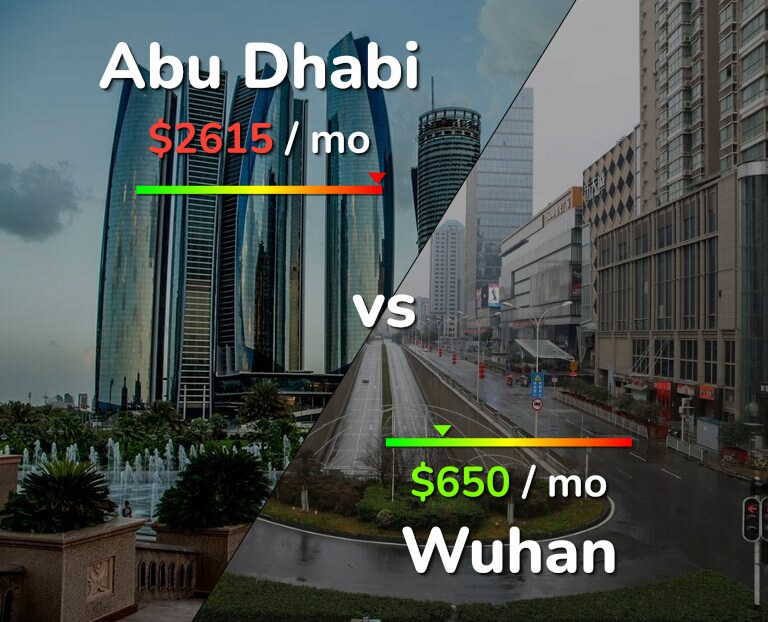 Cost of living in Abu Dhabi vs Wuhan infographic