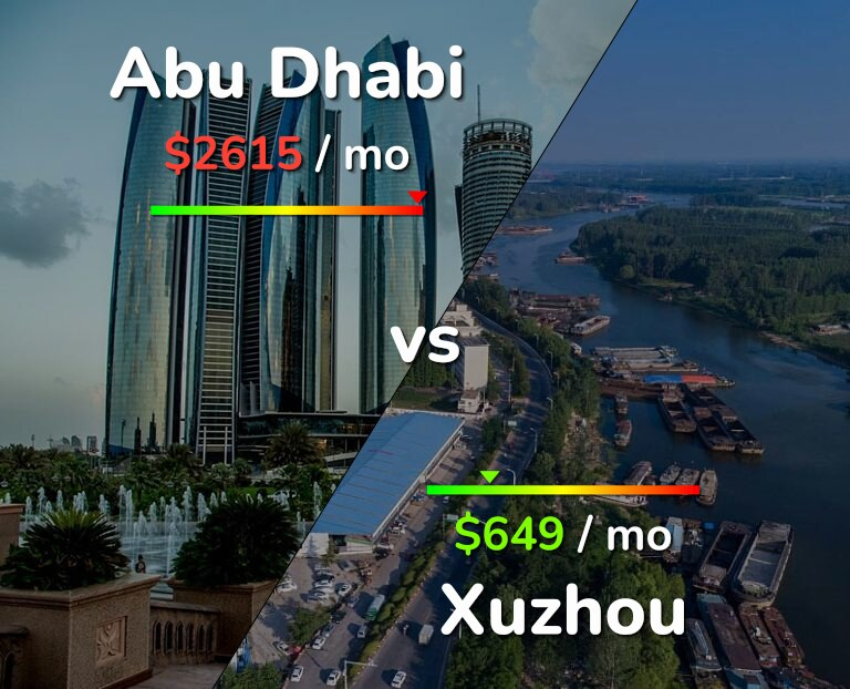 Cost of living in Abu Dhabi vs Xuzhou infographic