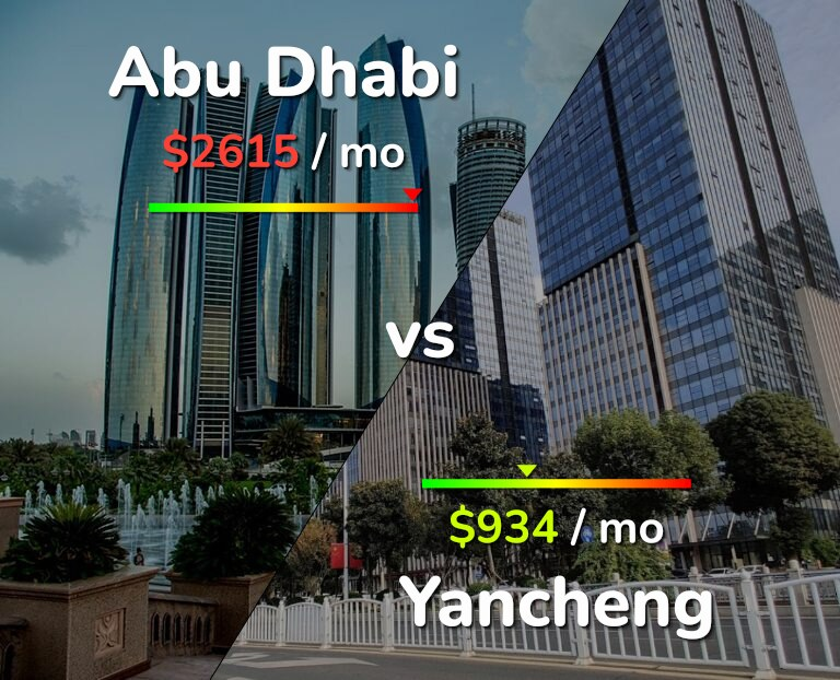 Cost of living in Abu Dhabi vs Yancheng infographic