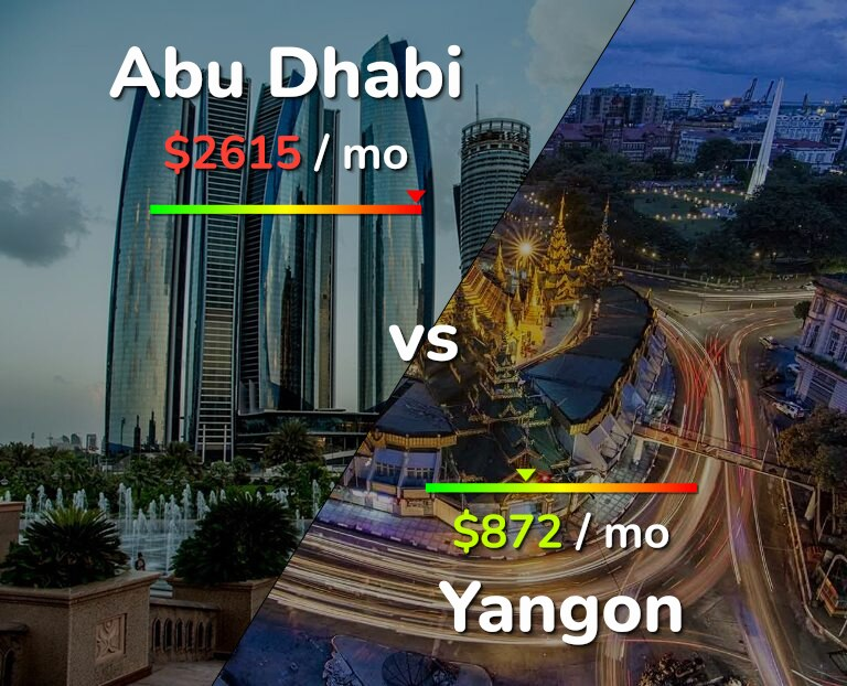 Cost of living in Abu Dhabi vs Yangon infographic