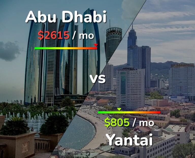 Cost of living in Abu Dhabi vs Yantai infographic