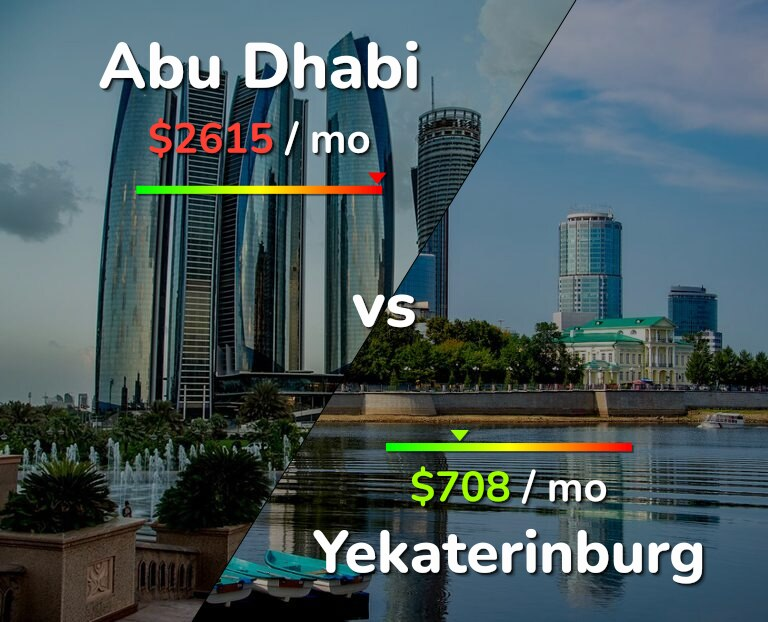 Cost of living in Abu Dhabi vs Yekaterinburg infographic