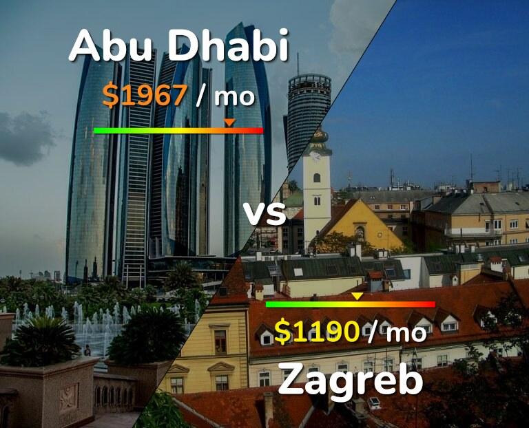 Cost of living in Abu Dhabi vs Zagreb infographic