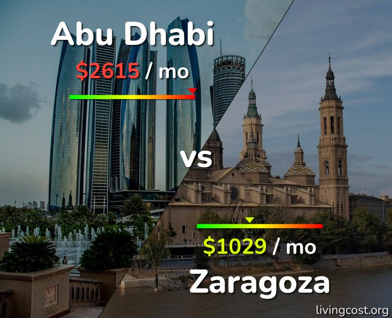 Cost of living in Abu Dhabi vs Zaragoza infographic