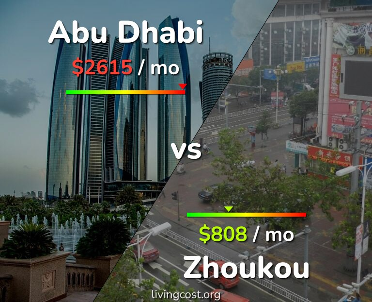 Cost of living in Abu Dhabi vs Zhoukou infographic