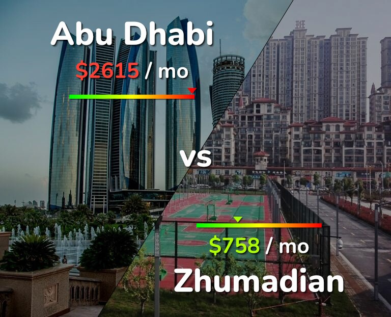 Cost of living in Abu Dhabi vs Zhumadian infographic